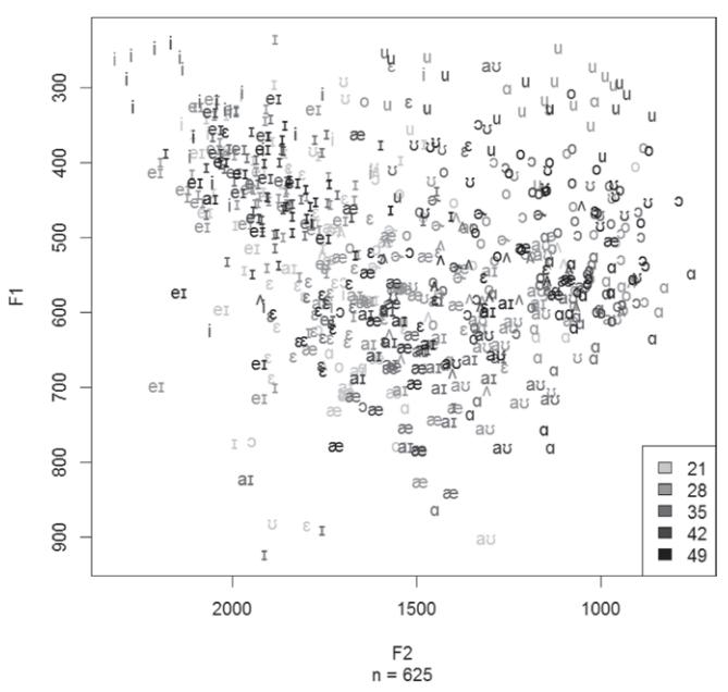Gahl et al. 2014, Figure 3