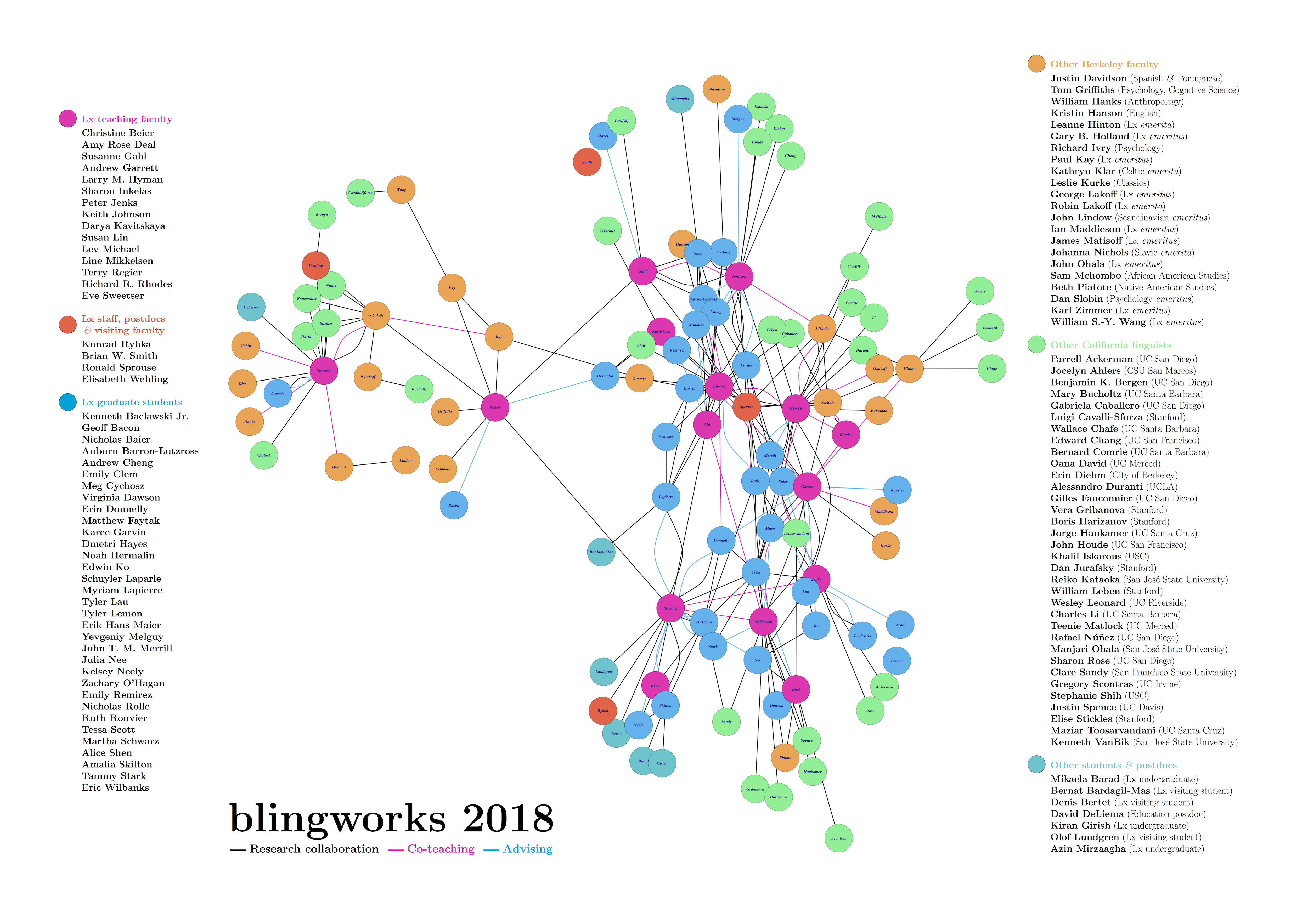 Berkeley linguistics collaborations
